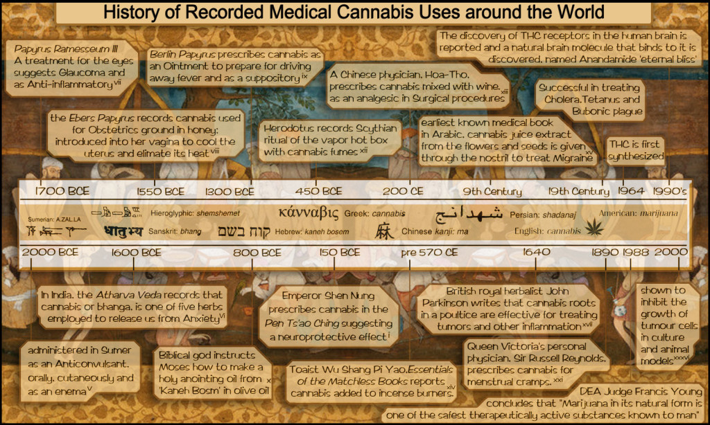cannabis-in-history