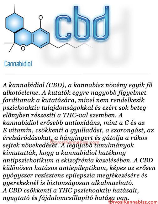 CBD azmed - HUN