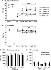 Figure-2-Transdermal-cannabidiol-CBD-reduced-monoarthritis-induced-hind-paw-heat